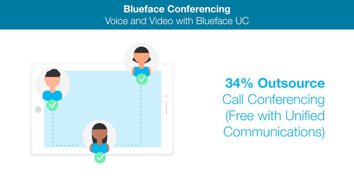 Blueface Conferencing PBX